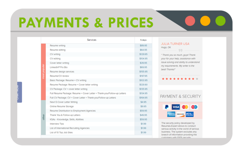 Resumes.Expert Payments and Prices